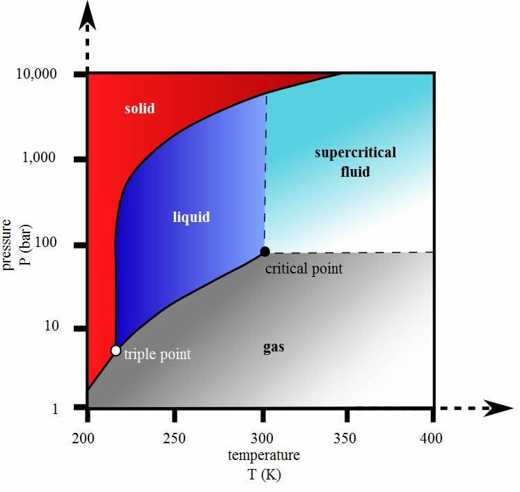 CO2 phase diagram